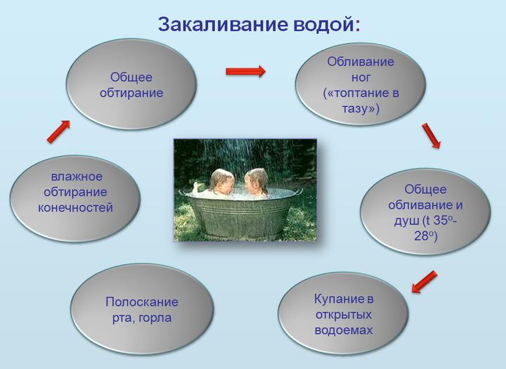 Схема закаливания